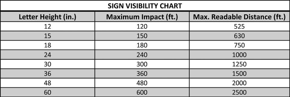 Letter sizing chart that provides maximum impact and maximum readable distance for lighted channel letters